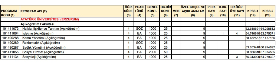 Atatürk Üniversitesi Lisans Bölümleri