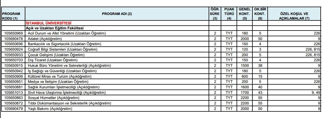 İstanbul Üniversitesi Ön Lisans Bölümleri