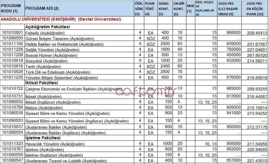 Anadolu Üniversitesi 2021 AÖF Taban Puanları