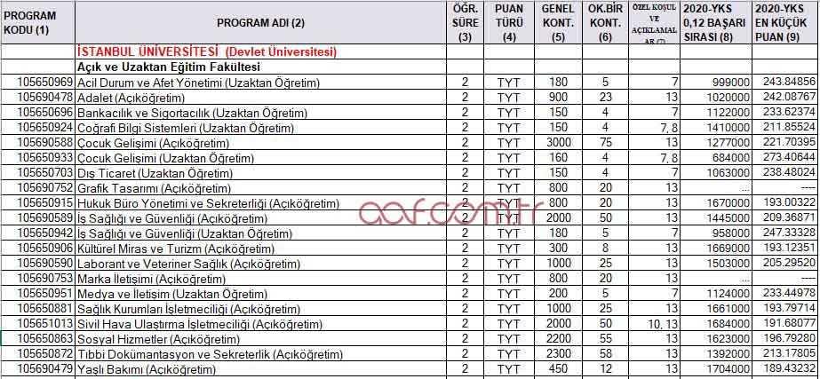 İstanbul Üniversitesi 2021 Taban Puanları (Ön Lisans)