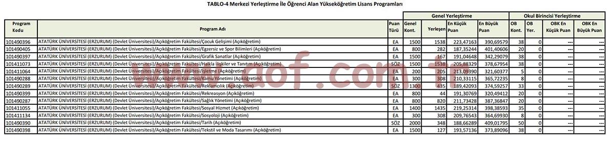 Atatürk Üniversitesi 2021 AÖF Taban Puanları (Lisans)