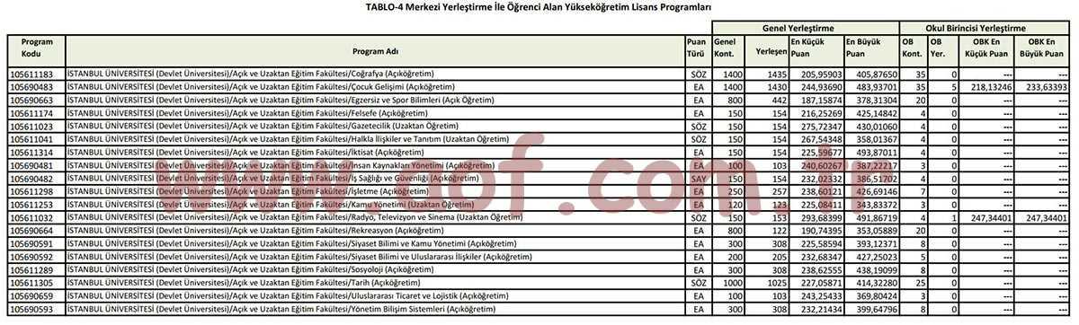 İstanbul Üniversitesi 2021 AÖF Taban Puanları (Lisans)