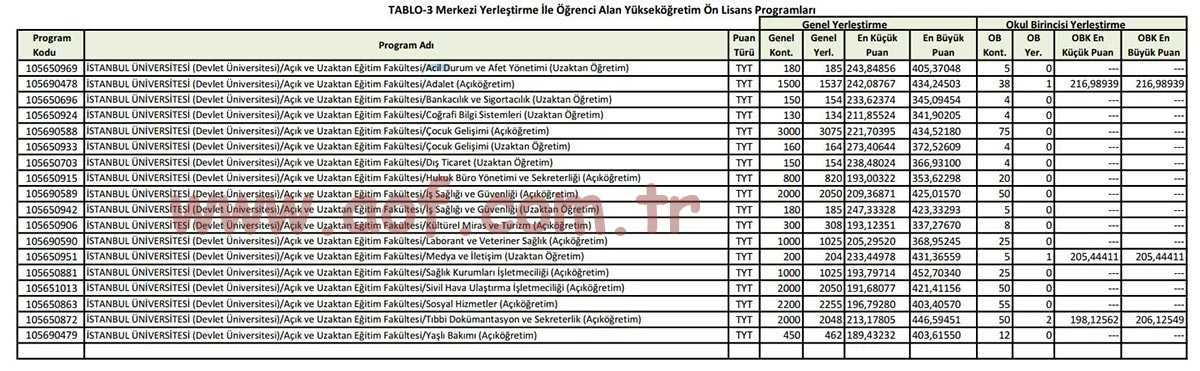 İstanbul Üniversitesi 2021 AÖF Taban Puanları (Ön Lisans)