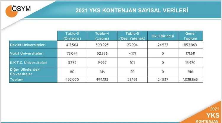 YKS 2021 Tercih ve Kontenjan Kılavuzu İstatistikleri