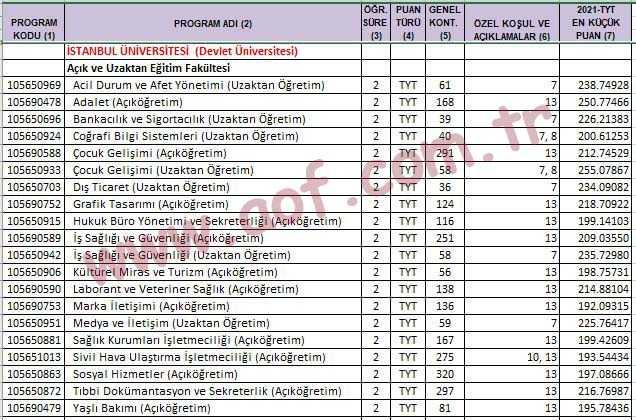 İstanbul Üniversitesi Önlisans Kontenjanları